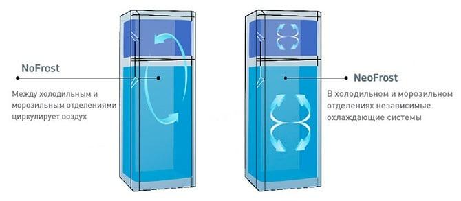 Отличие холодильников No Frost и Neo Frost
