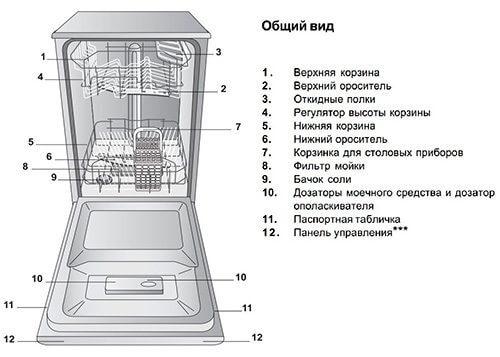 Схематическое устройство посудомоечной машины