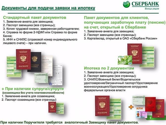 Документы для подачи заявки на ипотеку в Сбербанке