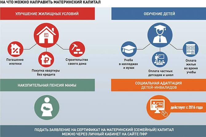 Изображение - Ипотека с материнским капиталом порядок оформления Na-chto-mozhno-napravit-matkapital