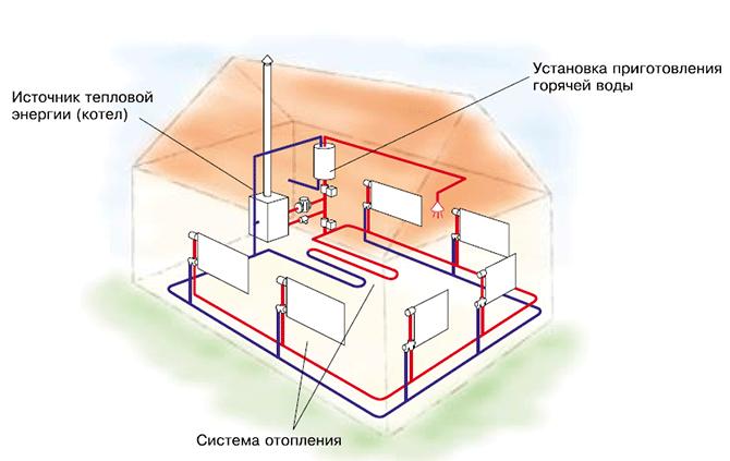 Схема автономного теплоснабжения
