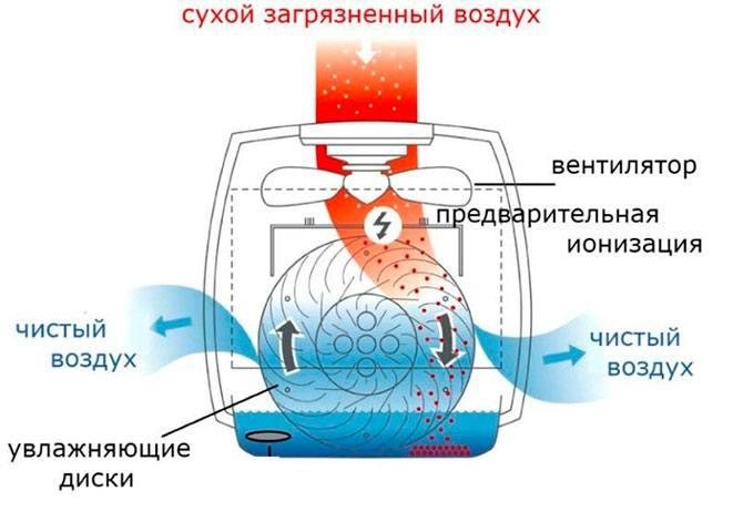 Схема работы мойки