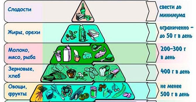 Таблица здорового питания