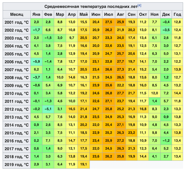 Средняя температура в Краснодаре