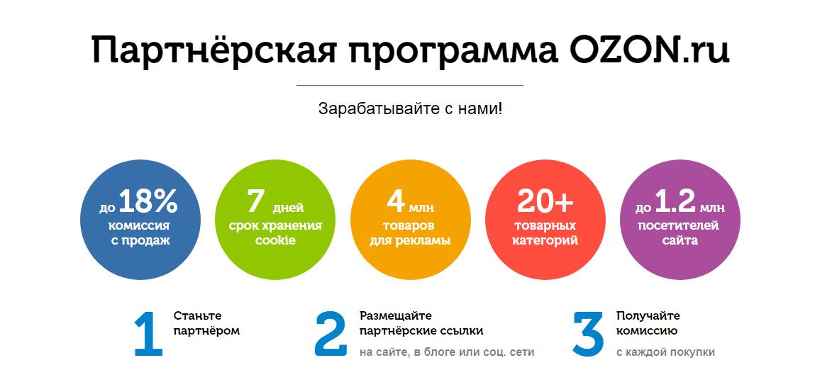 Различные условия партнерской программы Ozon.ru