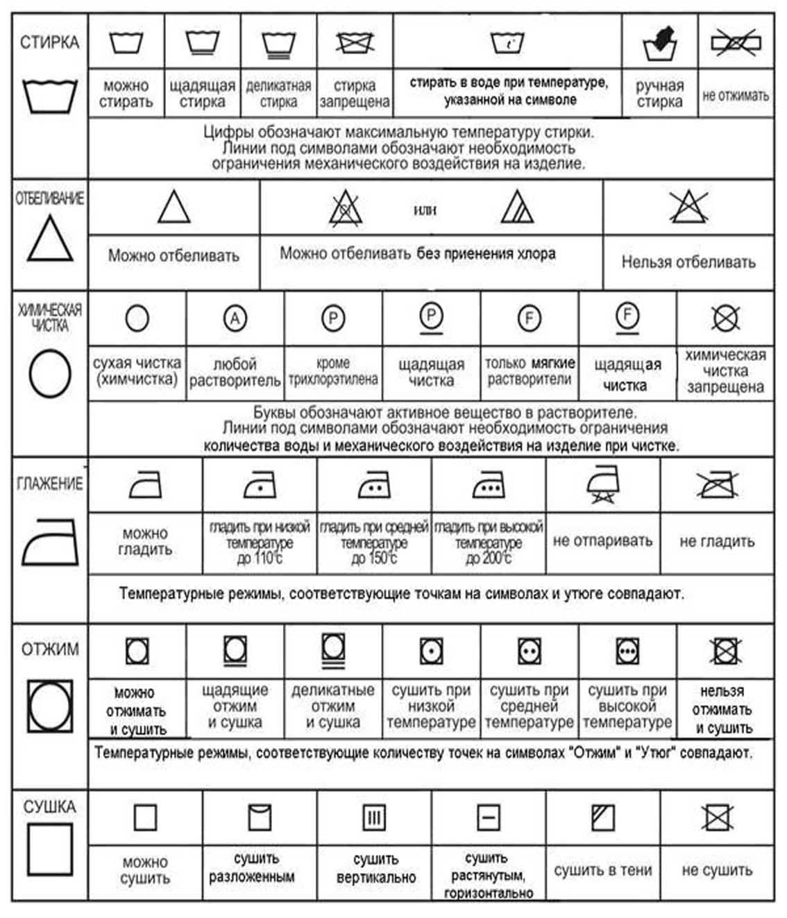 Сводная таблица значков на одежде