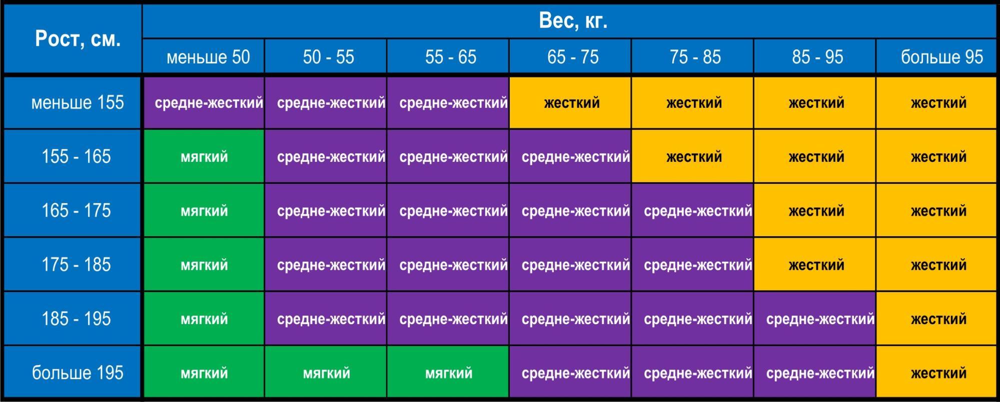 Таблица выбора жесткости в зависимости от веса и роста