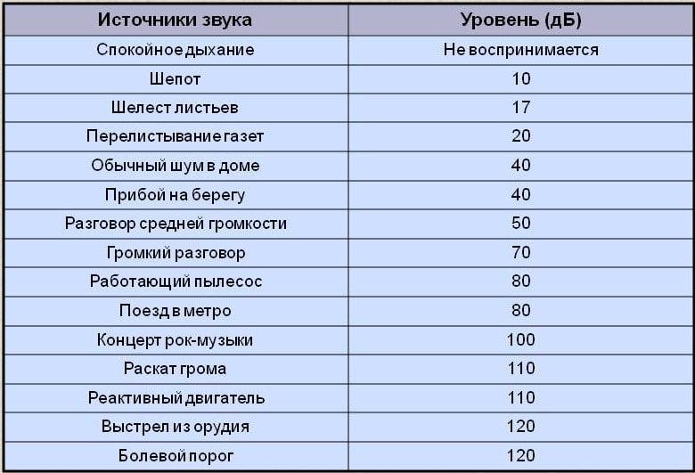 Таблица сравнения уровней шума