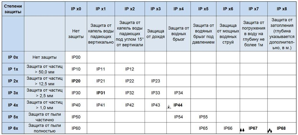 Таблица индекса защищенности от пыли и от воды