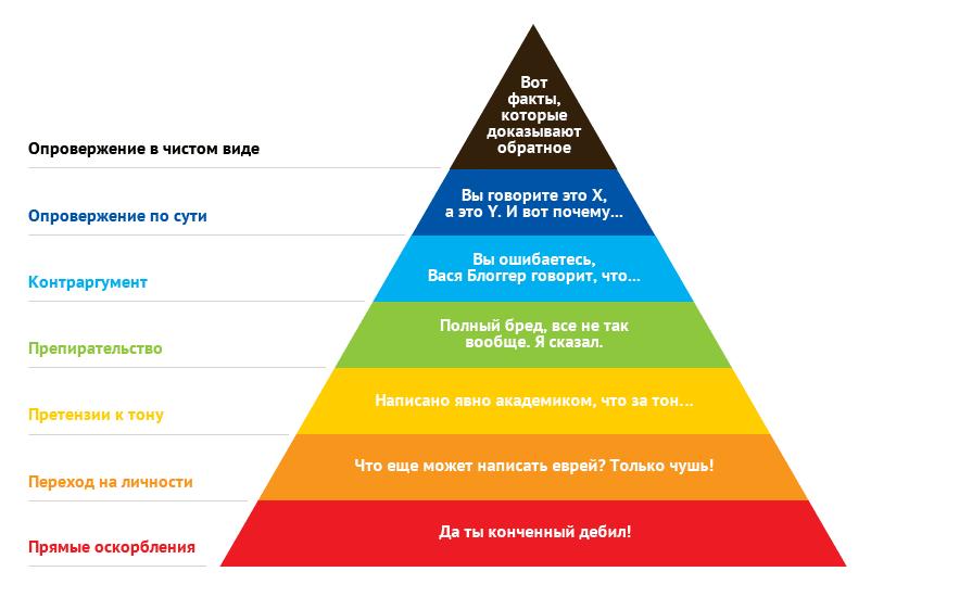 Пирамида Грэма о снижении напряженности в споре