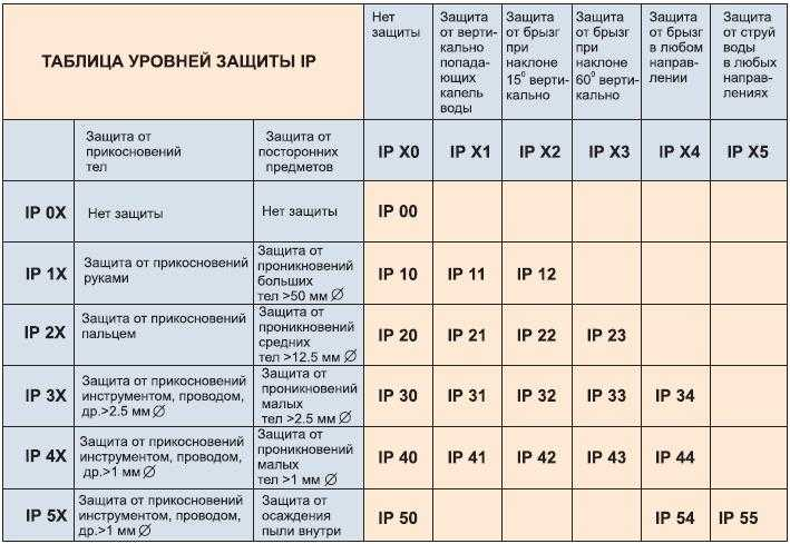 Индекс защищенности