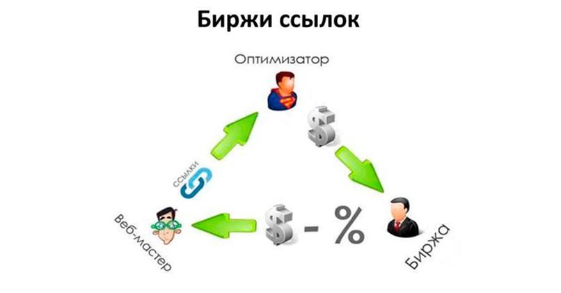 Заработок на продаже ссылок