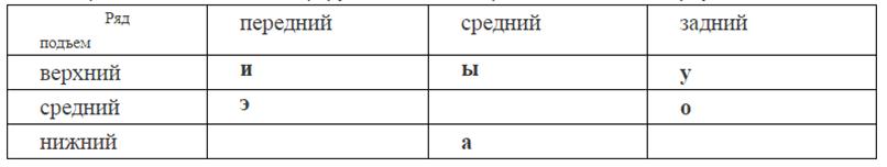 Классификация по подъему и ряду