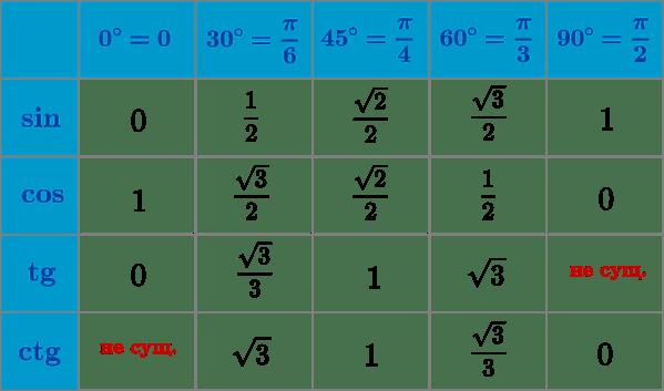 Основные значения из тригонометрии