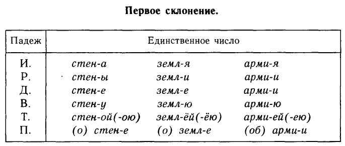 Таблица первого склонения