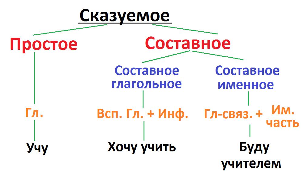 Три типа сказуемых в русском языке