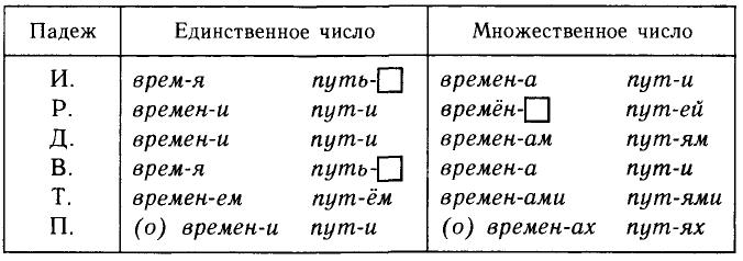 Таблица склонения разносклоняемых существительных