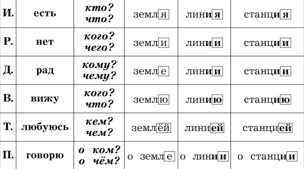 Таблица склонения существительных на -ия