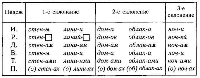 Таблица склонения во множественном числе