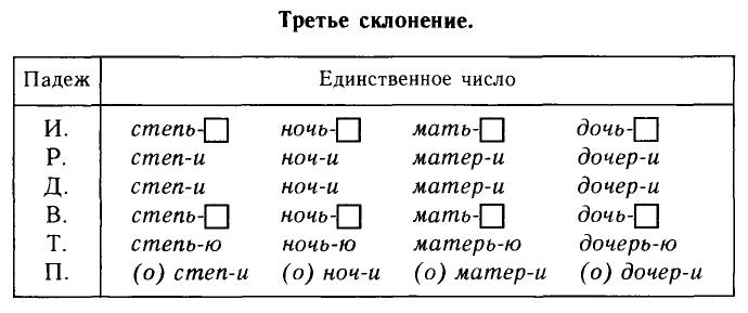 Таблица третьего склонения