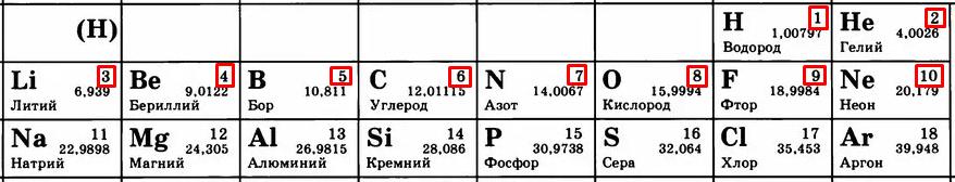 Заряд ядра атома увеличивается
