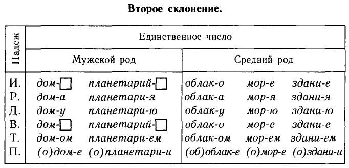Таблица второго склонения