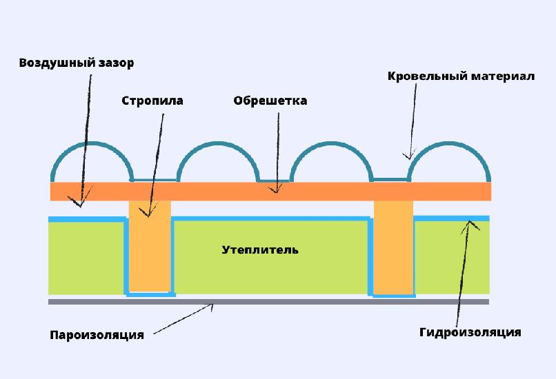 Последовательность укладки слоев в утепляющем пироге