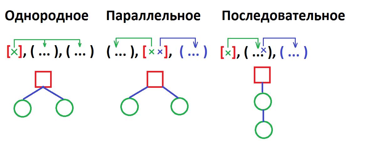 Все три типа подчинения придаточных