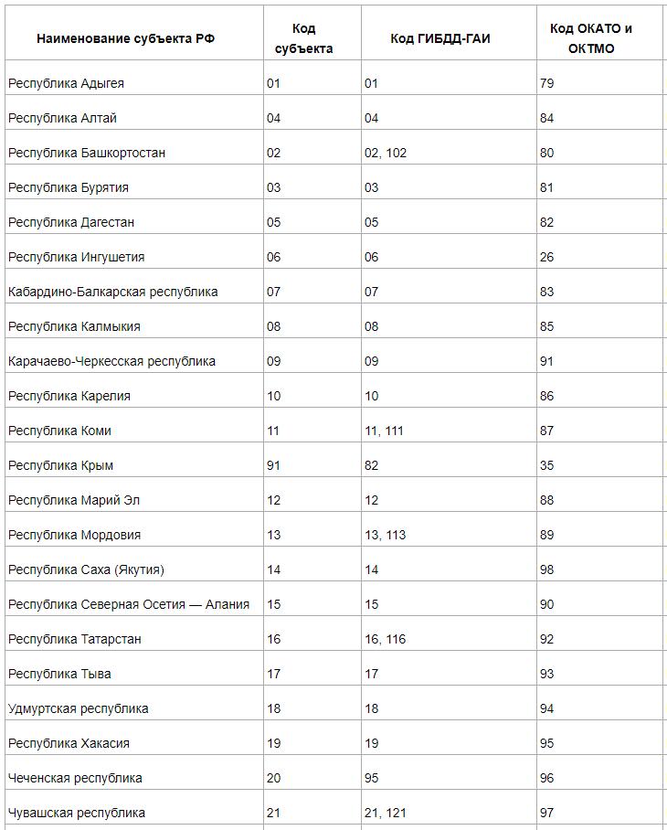 Перечень субъектов РФ