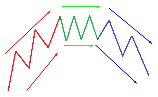 Восходящий тренд меняется на нисходящий