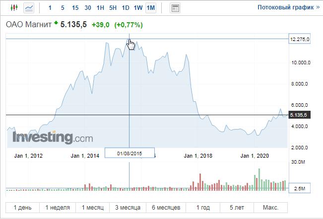 Динамика курса акций Магнита