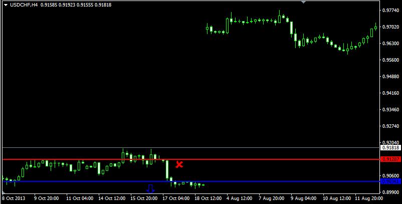 Доллар резко подорожал к франку