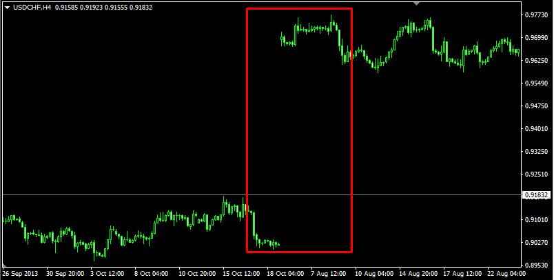 Гэп на графике USD/CHF