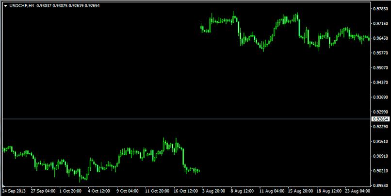 Гэп на рынке швейцарского франка