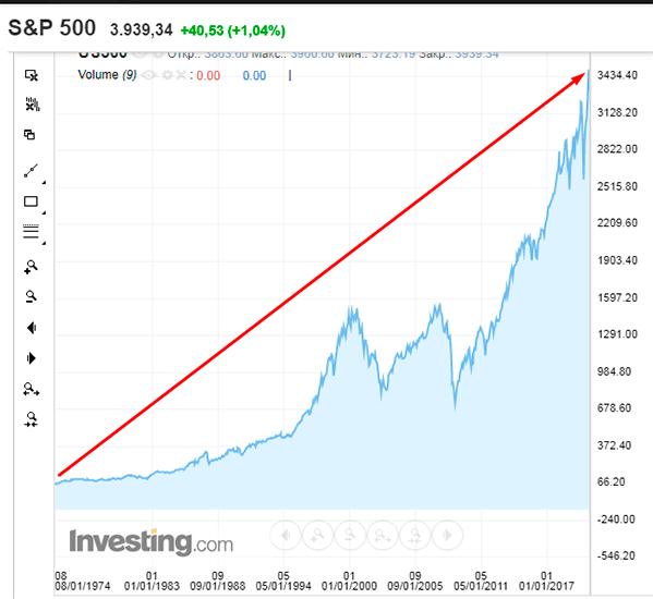 График курса S&P 500