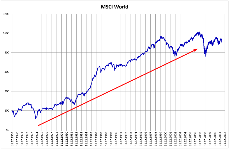 График MSCI World