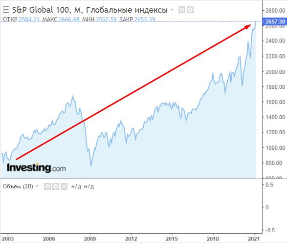 График S&P Global 100