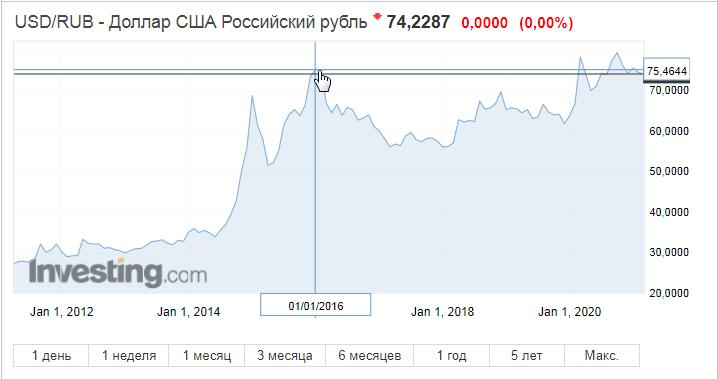 динамика курса доллара к рублю