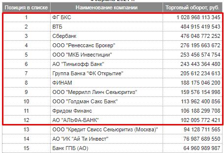 Лучшие брокеры фондового рынка России