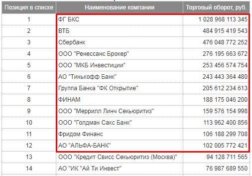 Рейтинг брокеров на сайте Московской биржи