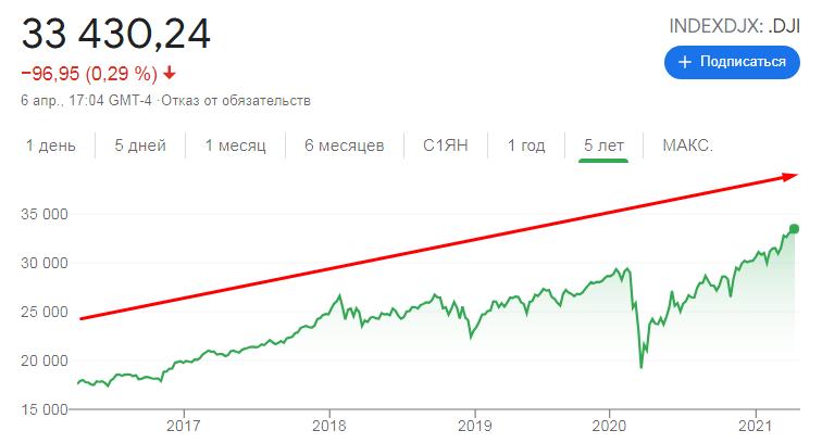 Динамика индекса Доу Джонс за 5 лет