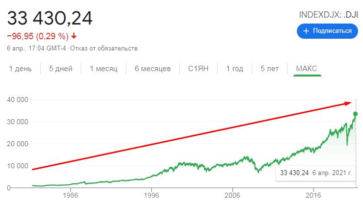 Динамика индекса Доу Джонс за все время