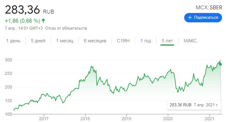 Как менялись цены на акции Сбербанка последние 5 лет