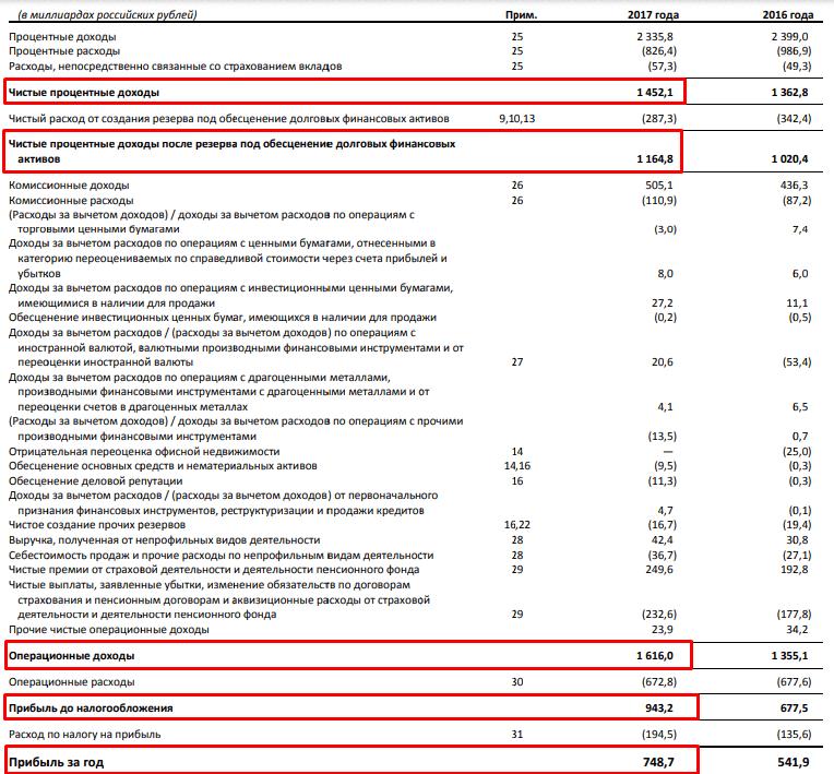 Отчет Сбербанка о прибылях и убытках
