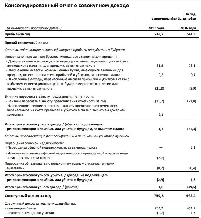 Отчет Сбербанка о совокупном доходе