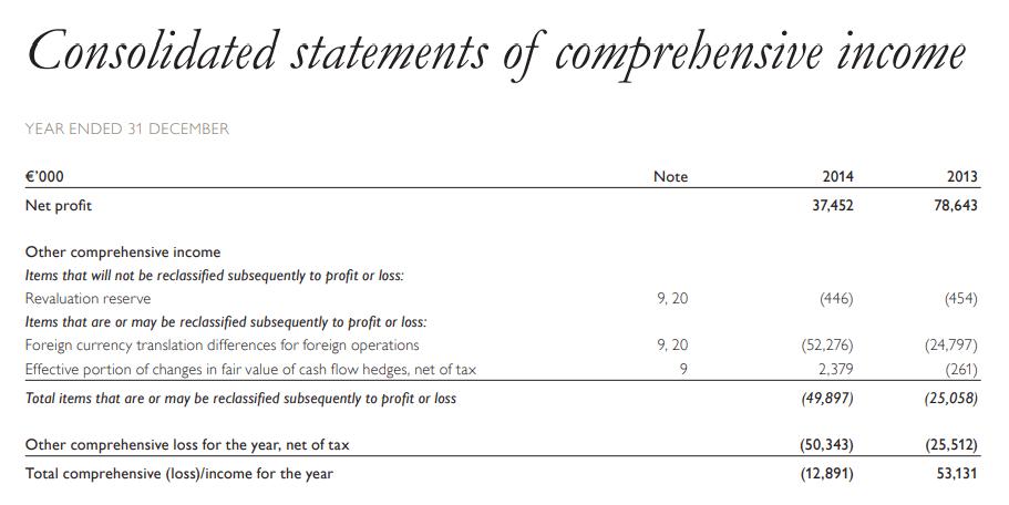 Отчет компании Орифлэйм о совокупном доходе