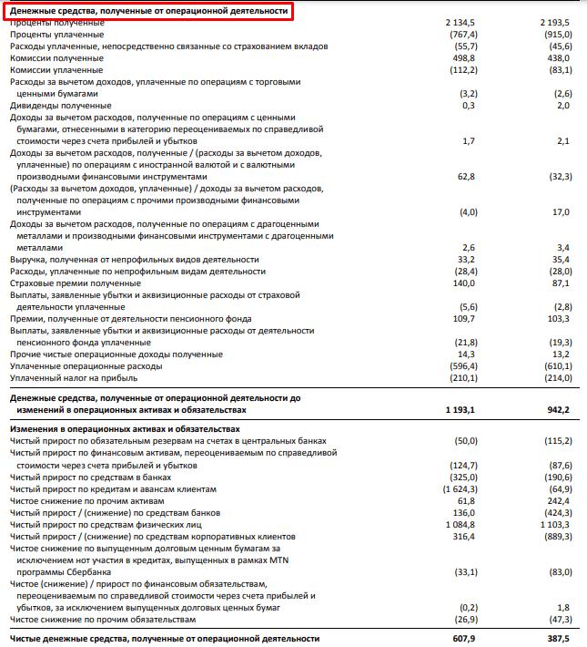 Первая часть отчета Сбербанка о движении денежных средств