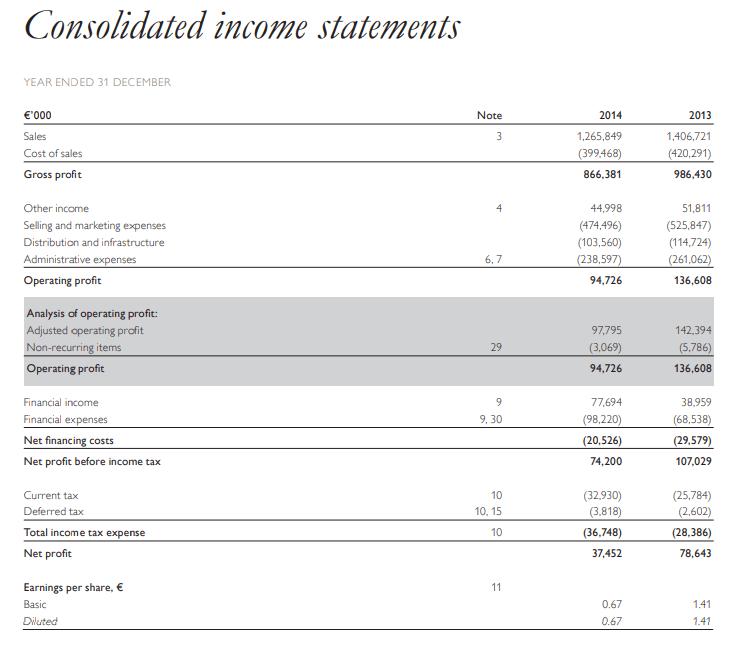 Пример отчета компании Орифлэйм