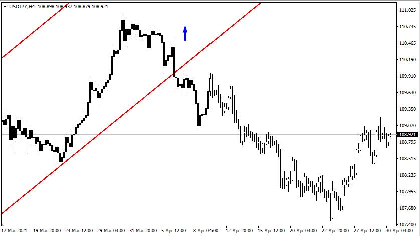 Рынок откатывает вниз