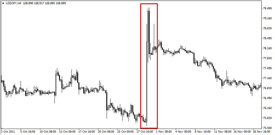 Рынок резко пошёл вверх на новости
